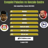 Exequiel Palacios vs Gonzalo Castro h2h player stats
