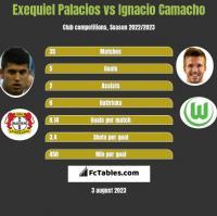 Exequiel Palacios vs Ignacio Camacho h2h player stats