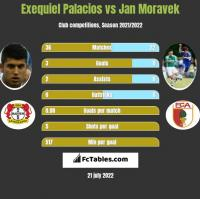 Exequiel Palacios vs Jan Moravek h2h player stats