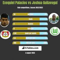 Exequiel Palacios vs Joshua Guilavogui h2h player stats