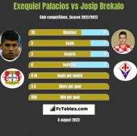 Exequiel Palacios vs Josip Brekalo h2h player stats