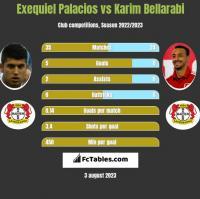 Exequiel Palacios vs Karim Bellarabi h2h player stats