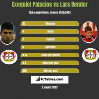 Exequiel Palacios vs Lars Bender h2h player stats