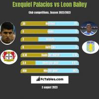 Exequiel Palacios vs Leon Bailey h2h player stats