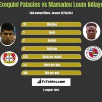 Exequiel Palacios vs Mamadou Loum Ndiaye h2h player stats
