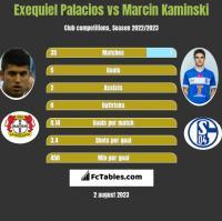 Exequiel Palacios vs Marcin Kaminski h2h player stats