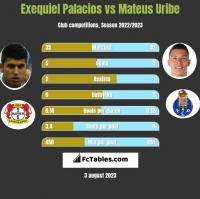 Exequiel Palacios vs Mateus Uribe h2h player stats