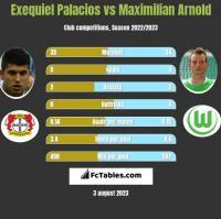 Exequiel Palacios vs Maximilian Arnold h2h player stats