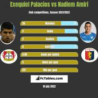 Exequiel Palacios vs Nadiem Amiri h2h player stats