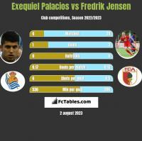 Exequiel Palacios vs Fredrik Jensen h2h player stats