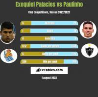 Exequiel Palacios vs Paulinho h2h player stats