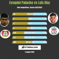Exequiel Palacios vs Luis Diaz h2h player stats