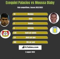 Exequiel Palacios vs Moussa Diaby h2h player stats