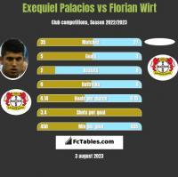 Exequiel Palacios vs Florian Wirt h2h player stats
