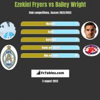 Ezekiel Fryers vs Bailey Wright h2h player stats