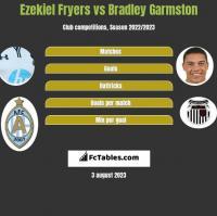 Ezekiel Fryers vs Bradley Garmston h2h player stats