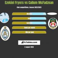 Ezekiel Fryers vs Callum McFadzean h2h player stats