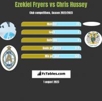 Ezekiel Fryers vs Chris Hussey h2h player stats
