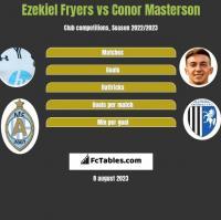 Ezekiel Fryers vs Conor Masterson h2h player stats