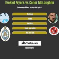 Ezekiel Fryers vs Conor McLaughlin h2h player stats
