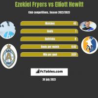 Ezekiel Fryers vs Elliott Hewitt h2h player stats