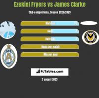 Ezekiel Fryers vs James Clarke h2h player stats