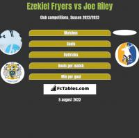 Ezekiel Fryers vs Joe Riley h2h player stats