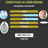 Ezekiel Fryers vs Ludvig Oehman h2h player stats