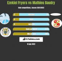 Ezekiel Fryers vs Mathieu Baudry h2h player stats