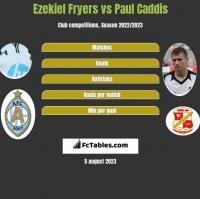 Ezekiel Fryers vs Paul Caddis h2h player stats