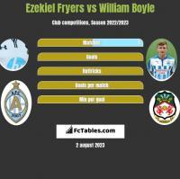 Ezekiel Fryers vs William Boyle h2h player stats