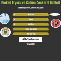 Ezekiel Fryers vs Callum Cockerill Mollett h2h player stats