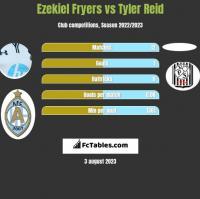 Ezekiel Fryers vs Tyler Reid h2h player stats