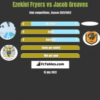 Ezekiel Fryers vs Jacob Greaves h2h player stats