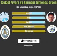 Ezekiel Fryers vs Rarmani Edmonds-Green h2h player stats