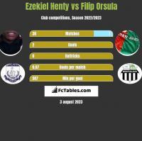 Ezekiel Henty vs Filip Orsula h2h player stats