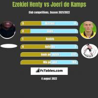 Ezekiel Henty vs Joeri de Kamps h2h player stats