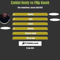 Ezekiel Henty vs Filip Hasek h2h player stats