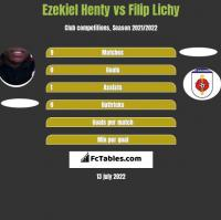 Ezekiel Henty vs Filip Lichy h2h player stats