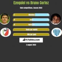 Ezequiel vs Bruno Cortez h2h player stats