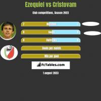 Ezequiel vs Cristovam h2h player stats