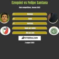 Ezequiel vs Felipe Santana h2h player stats