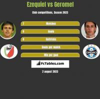 Ezequiel vs Geromel h2h player stats