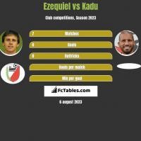 Ezequiel vs Kadu h2h player stats