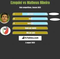 Ezequiel vs Matheus Ribeiro h2h player stats