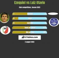 Ezequiel vs Luiz Otavio h2h player stats