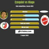 Ezequiel vs Hiago h2h player stats