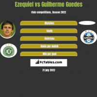 Ezequiel vs Guilherme Guedes h2h player stats