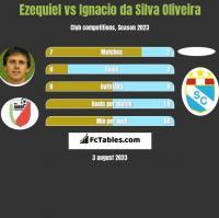 Ezequiel vs Ignacio da Silva Oliveira h2h player stats