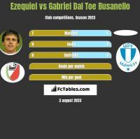 Ezequiel vs Gabriel Dal Toe Busanello h2h player stats